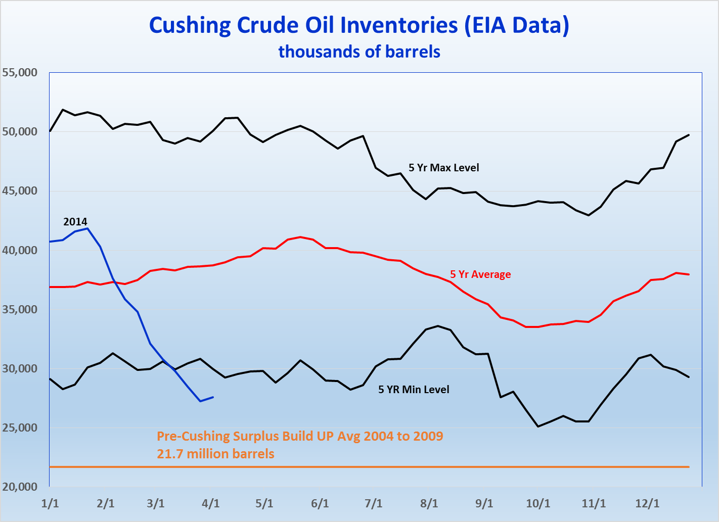 Brent/WTI on the Road to Normalcy | EMI Energy Market Insight